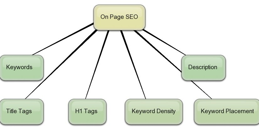On Page SEO – Page Optimization